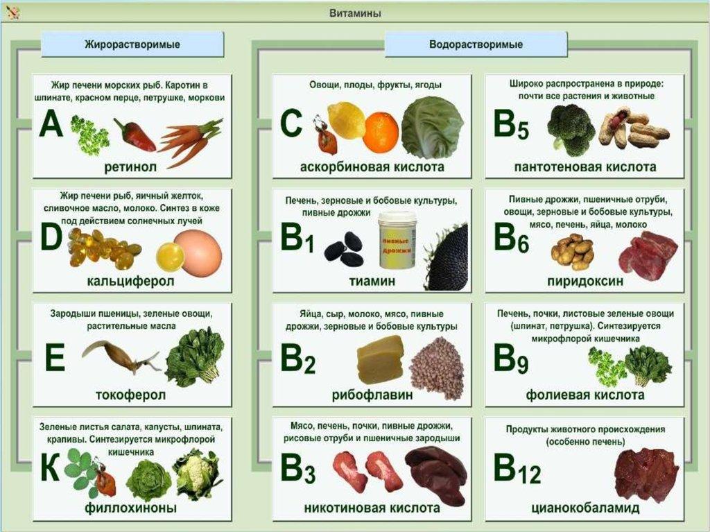 музеи, витамины в продуктах таблица картинки была